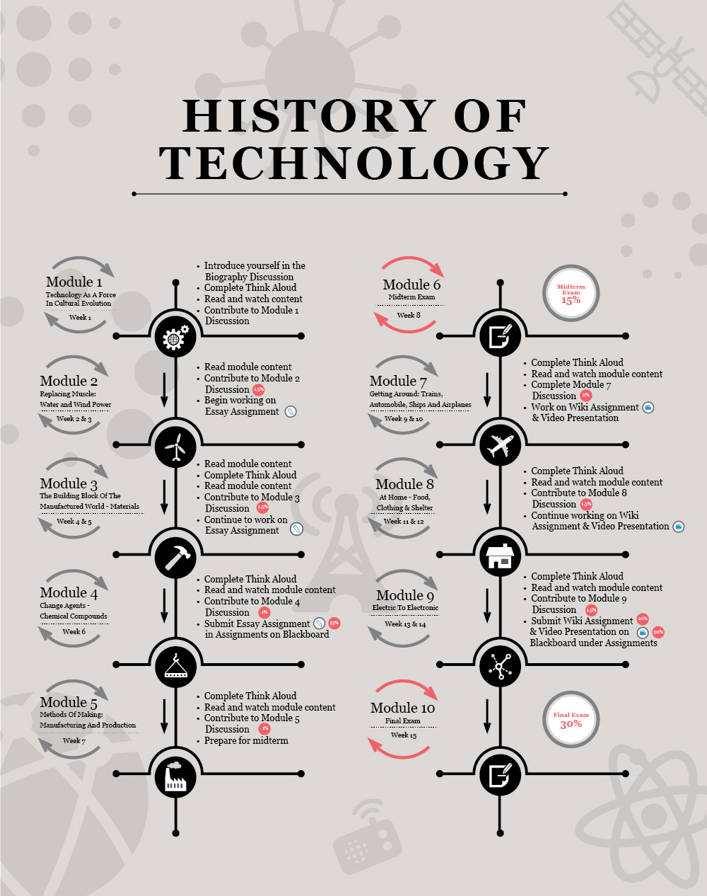 history of technology infographic